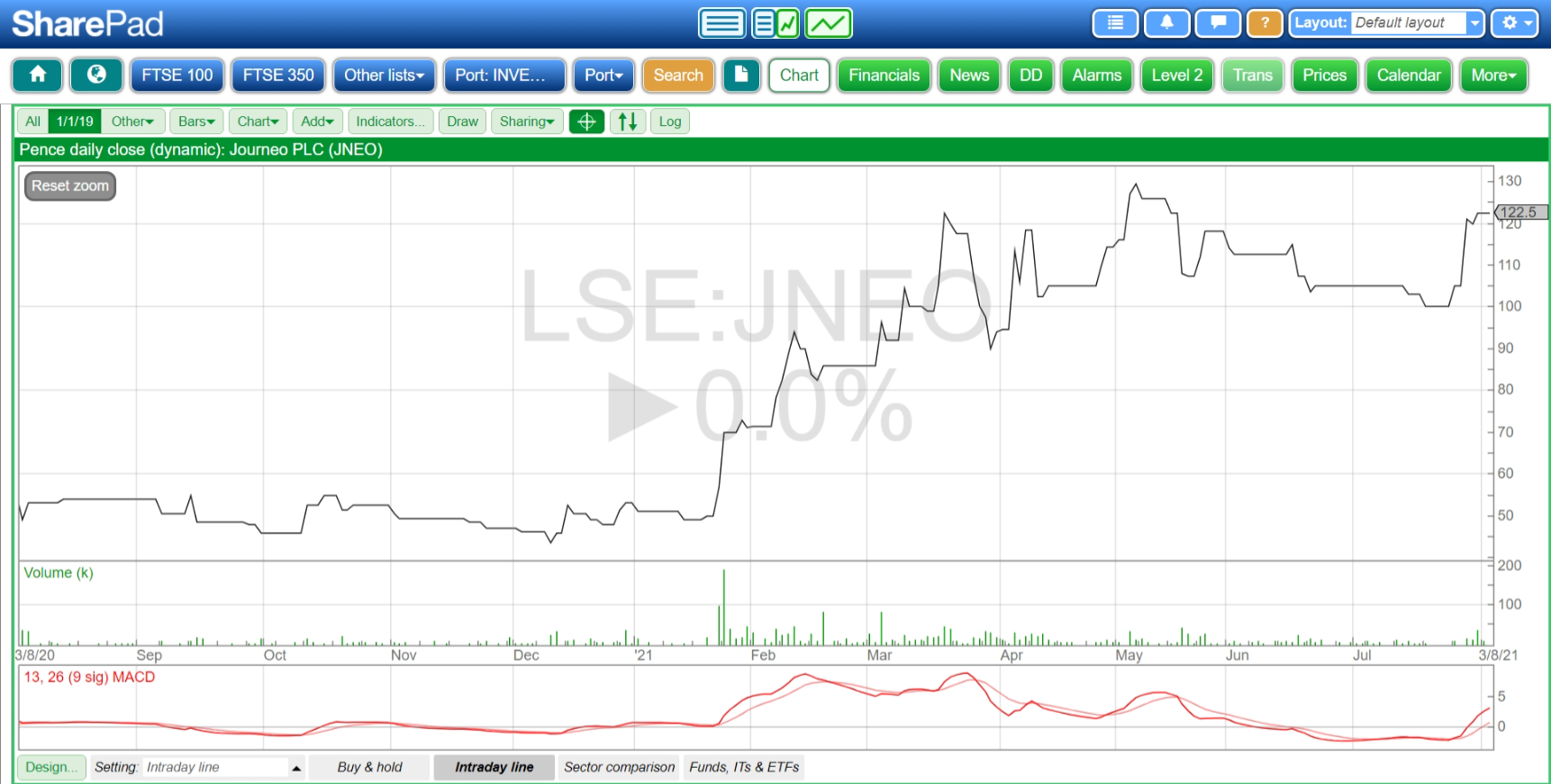 Chart showing Journeo PLC price performance August 2020 to present. Source: SharePad