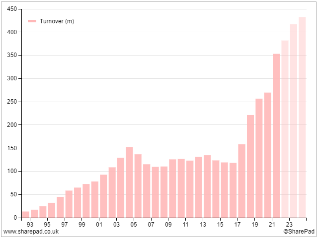 Chart showing turnover for Games Workshop since 1993. Source: SharePad